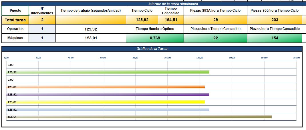 Cuadro resumen de métodos y tiempos y gráfico de método de la tarea